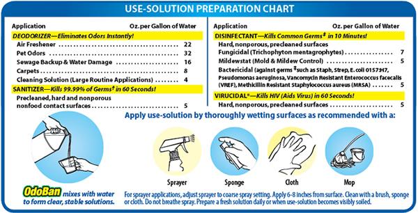 OdoBan Disinfectant and Odor Eliminator Multipurpose